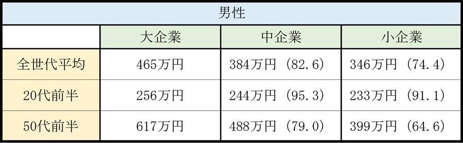 企業規模別の平均年収_男性