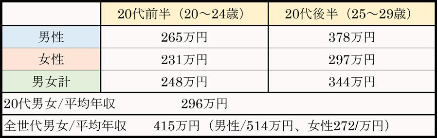20代の平均年収