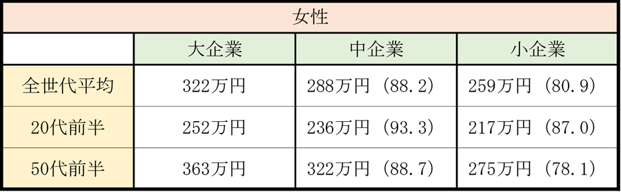 企業規模別の平均年収_女性