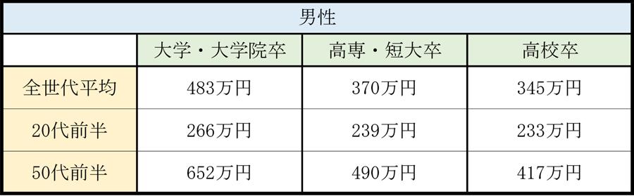 学歴別の平均年収_男性