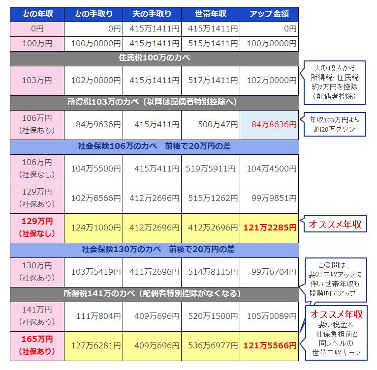 世帯年収シミュレーション表