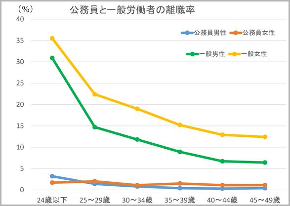 公務員と一般労働者の離職率