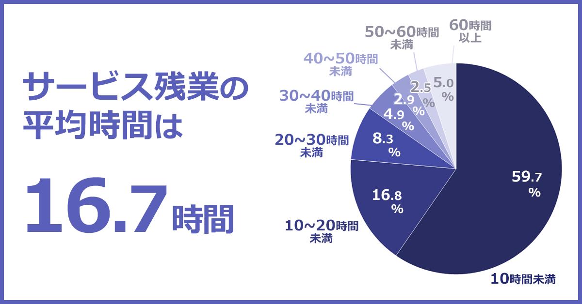 サービス残業の平均時間を表した円グラフ。