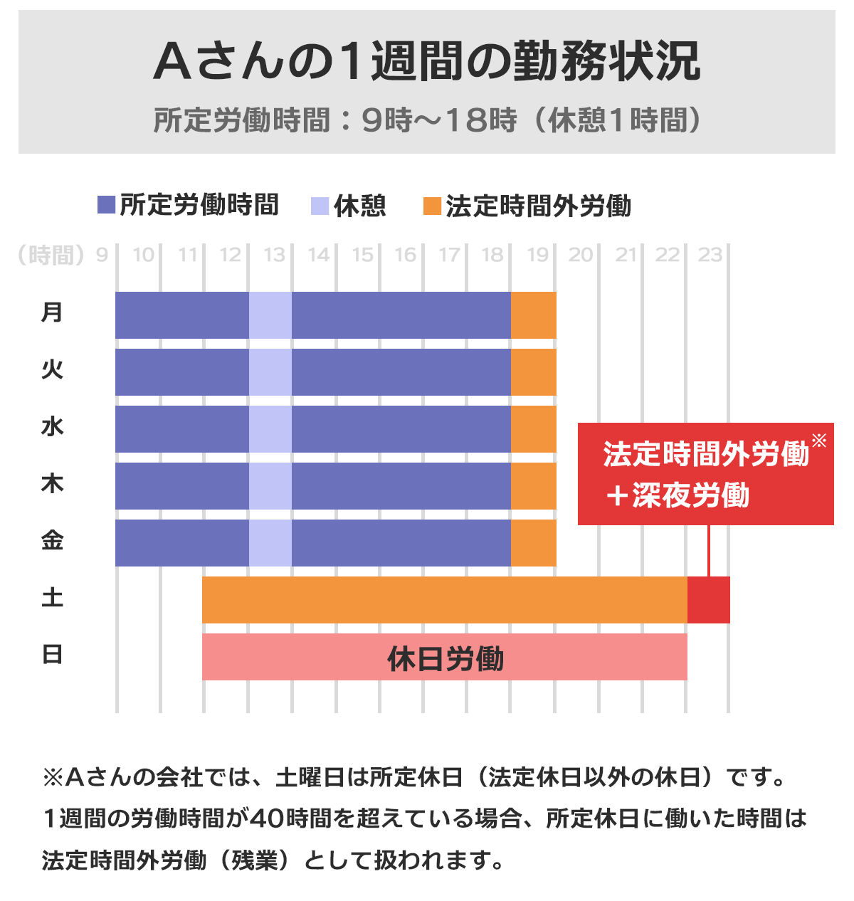 Aさんの1週間の勤務状況を示した図表。Aさんの会社では、土曜日は所定休日(法定休日以外の休日)。1週間の労働時間が40時間を超えている場合、所定休日に働いた時間は法定時間外労働(残業)として扱われる。