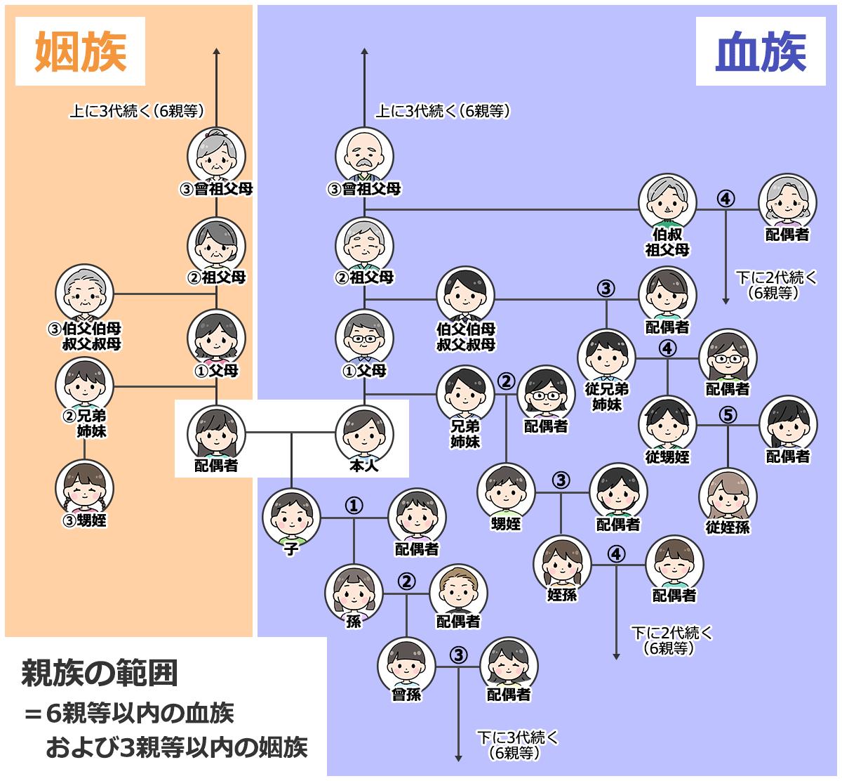 親族の範囲