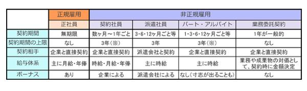 雇用形態表