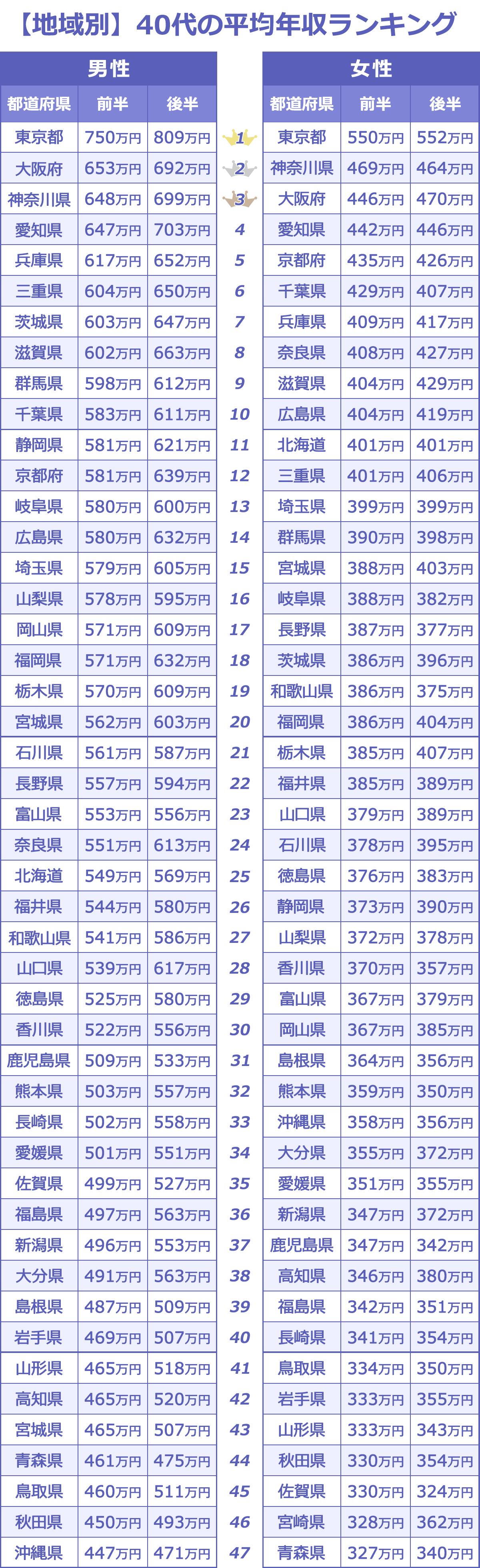 【地域別】40代の平均年収ランキング表。男性は、1位が東京都(40代前半750万円/40代後半809万円)、2位が大阪府(40代前半653万円/40代後半692万円)、3位が神奈川県(40代前半648万円/40代後半699万円)。女性は、1位が東京都(40代前半550万円/40代後半552万円)、2位が神奈川県(40代前半469万円/40代後半464万円)、3位が大阪府(40代前半446万円/40代後半470万円)。