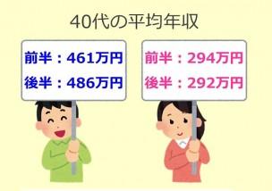 40歳 平均年収の図2