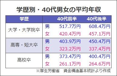 学歴別・40代男女の平均年収
