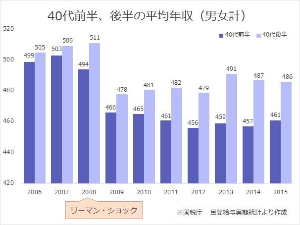 40代前半、後半の平均年収(男女計)