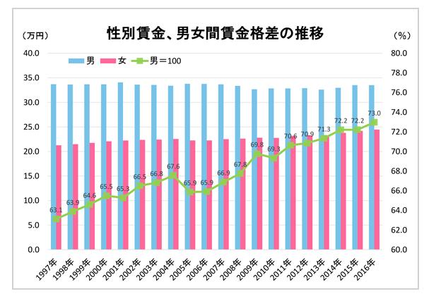 性別賃金、男女間賃金格差の推移