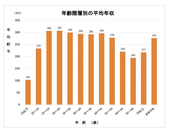 女性の年齢階層別平均給与