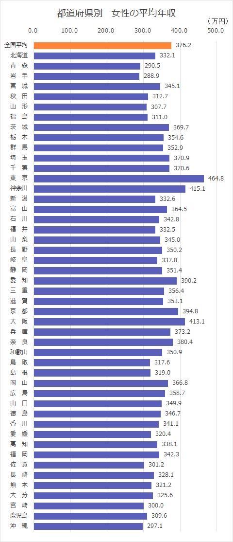 都道府県別 女性の平均年収