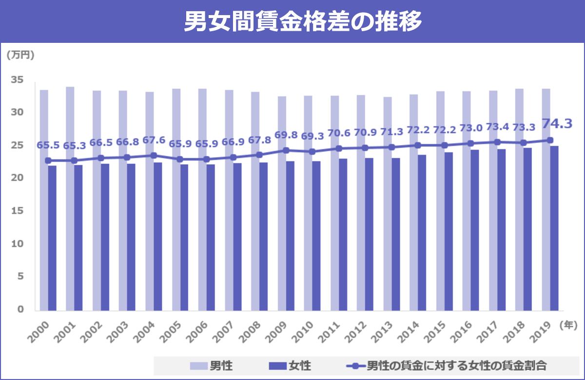 男女間の賃金(月給)格差の推移を表したグラフ。以下、調査年:男性の月給、女性の月給【男性=100%とした場合の、男性の賃金に対する女性の賃金割合】。2000年:33.7万円、22.1万円【65.5%】2001年:34.1万円、22.2万円【65.3%】2002年:33.6万円、22.4万円【66.5%】2003年:33.6万円、22.4万円【66.8%】2004年:33.4万円、22.6万円【67.6%】2005年:33.8万円、22.3万円【65.9%】2006年:33.8万円、22.3万円【65.9%】2007年:33.7万円、22.5万円【66.9%】2008年:33.4万円、22.6万円【67.8%】2009年:32.7万円、22.8万円【69.8%】2010年:32.8万円、22.8万円【69.3%】2011年:32.8万円、23.2万円【70.6%】2012年:32.9万円、23.3万円【70.9%】2013年:32.6万円、23.3万円【71.3%】2014年:33.0万円、23.8万円【72.2%】2015年:33.5万円、24.2万円【72.2%】2016年:33.5万円、24.5万円【73.0%】2017年:33.6万円、24.6万円【73.4%】2018年:33.8万円、24.8万円【73.3%】2019年:33.8万円、25.1万円【74.3%】