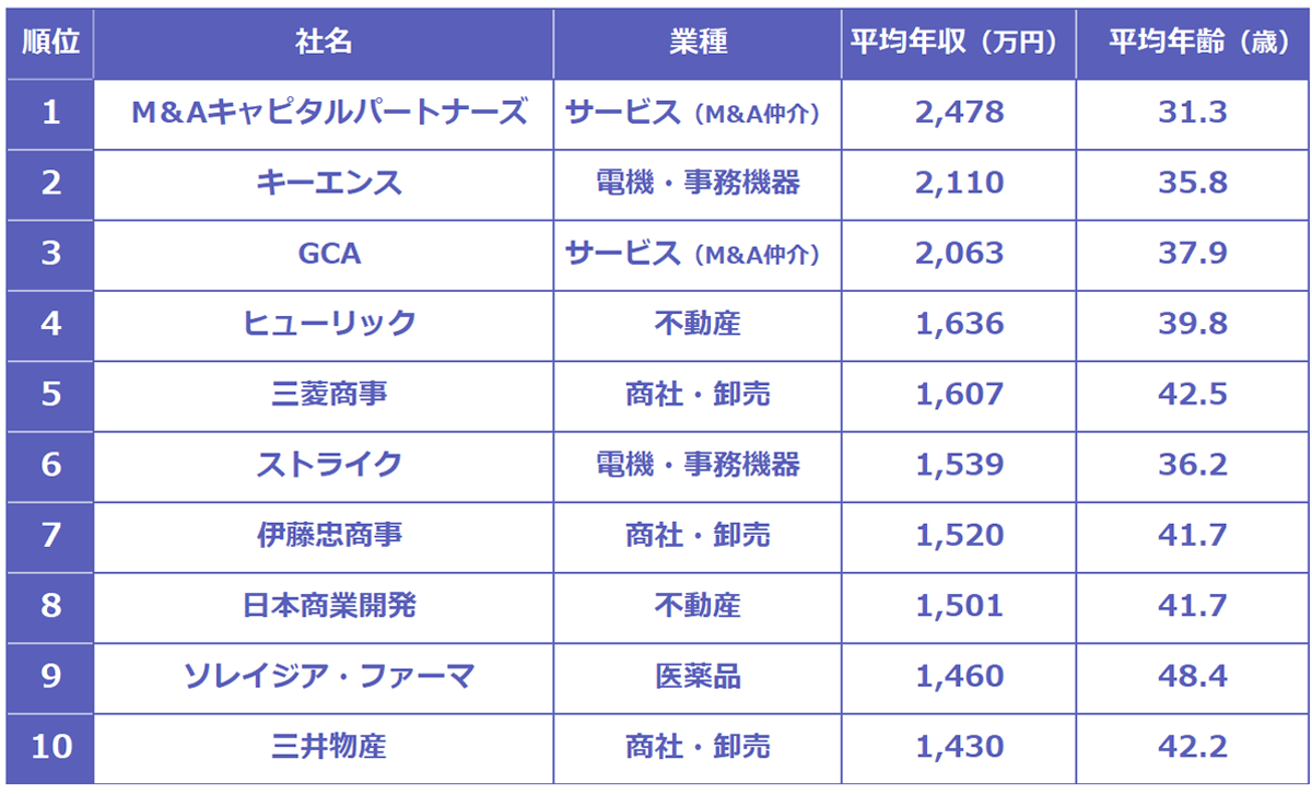 平均年収が高い企業トップ10ランキング表。以下、順位:社名、業種、平均年収、平均年齢(歳)。1:M&Aキャピタルパートナーズ、サービス(M&A仲介)、2,478万円、31.3歳 2:キーエンス、電機・事務機器、2,110万円、35.8歳 3:GCAサービス(M&A仲介)、2,063万円、37.9歳 4:ヒューリック、不動産、1,636万円、39.8歳 5:三菱商事、商社・卸売、1,607万円、42.5歳 6:ストライク、電機・事務機器、1,539万円、36.2歳 7:伊藤忠商事、商社・卸売、1,520万円、41.7歳 8:日本商業開発、不動産、1,501万円、41.7歳 9:ソレイジア・ファーマ、医薬品、1,460万円、48.4歳 10:三井物産、商社・卸売、1,430万円、42.2歳。