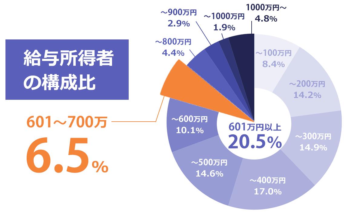給与所得者の構成比のグラフ。601~700万円は全体の6.3%