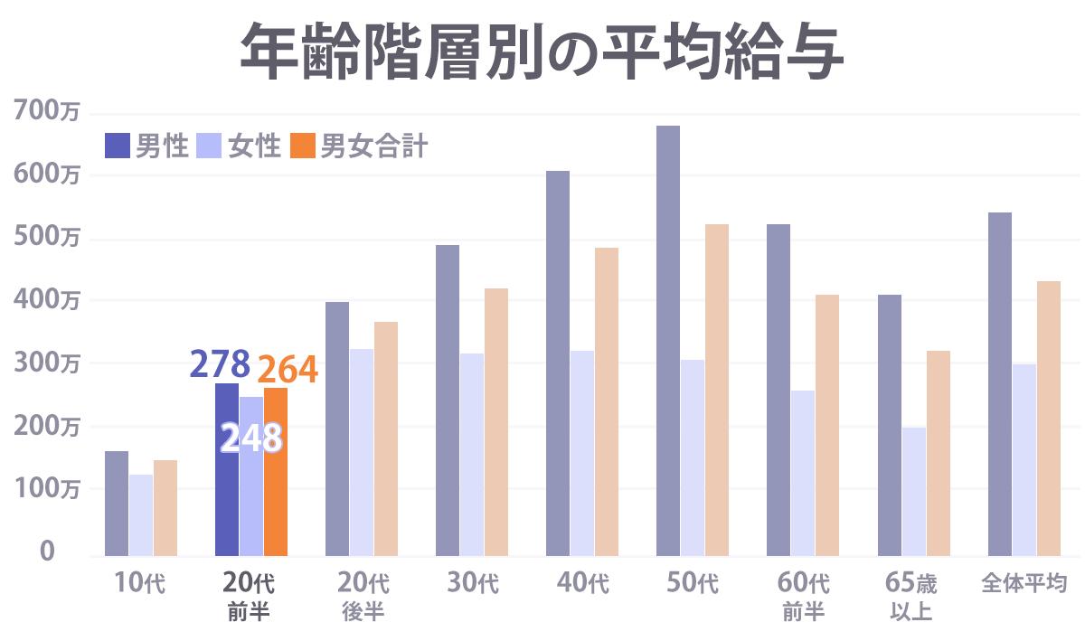 年齢階層別の平均給与のグラフ