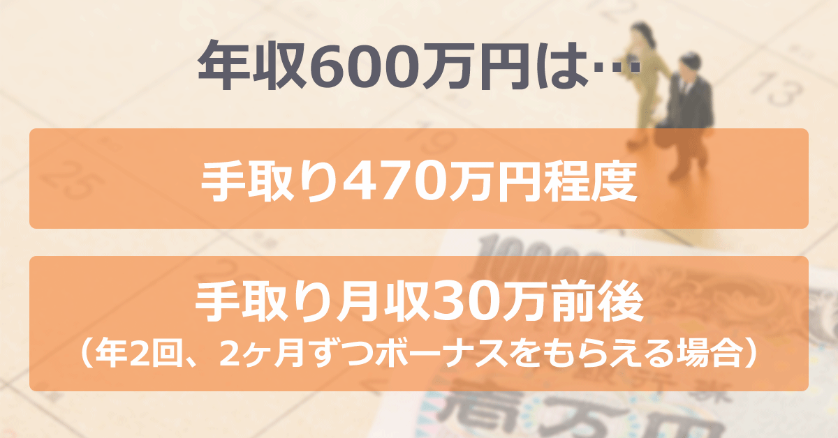 年収600万円は…「手取り470万円程度」「手取り月収30万前後(年二回、二ヶ月ずつボーナスを貰える場合)」