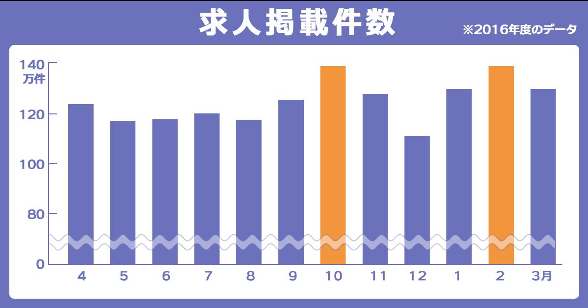 2017年求人広告掲載件数グラフ