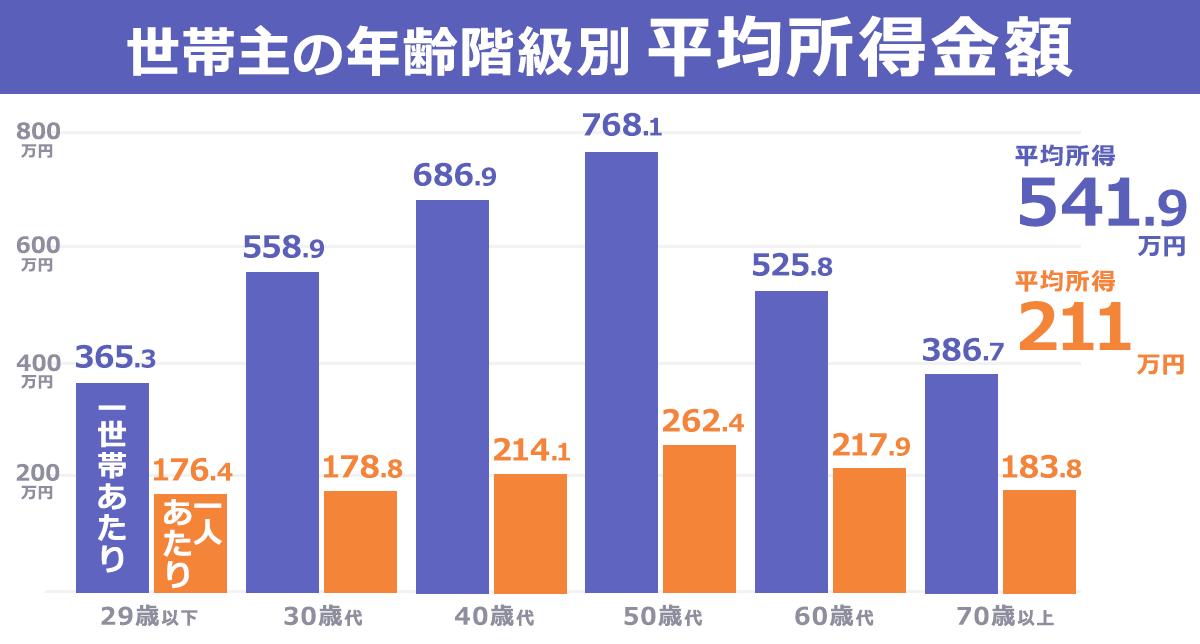 世帯主の年齢夏期休別に平均所得金額を表したグラフ。世帯人員1人あたりに換算すると、平均所得は211万円。