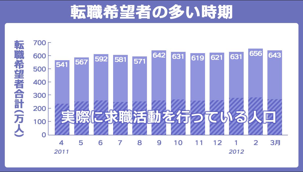 日本の人事部「中途採用の現状と傾向」