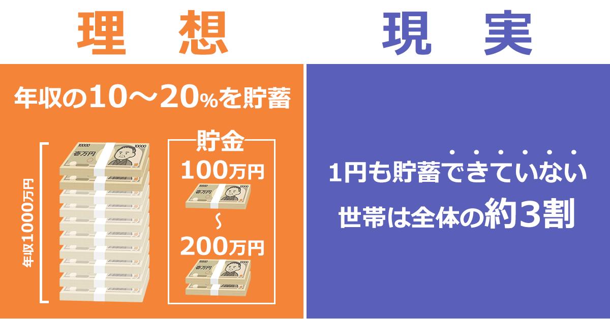 貯蓄のイメージ図(理想・現実)