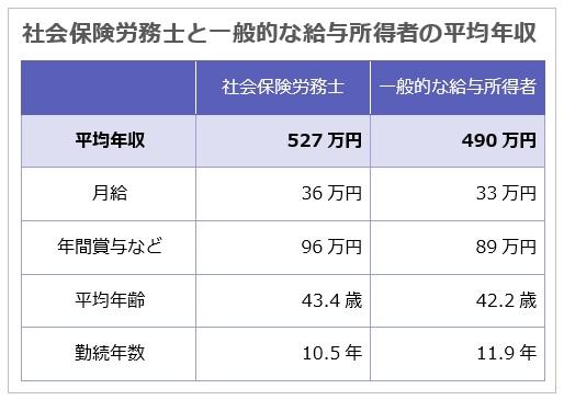 社会保険労務士と一般的な給与所得者の平均年収