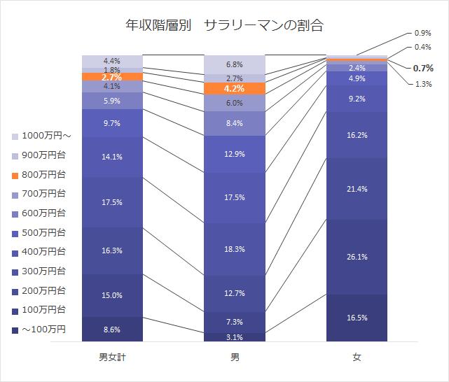 年収階層別 サラリーマンの割合グラフ