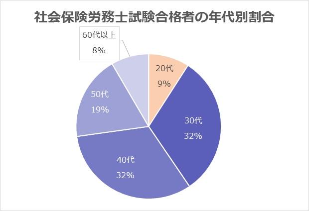 社会保険労務士試験合格者の年代別割合