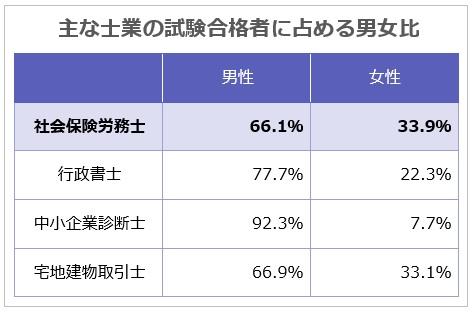 主な士業の試験合格者に占める男女比