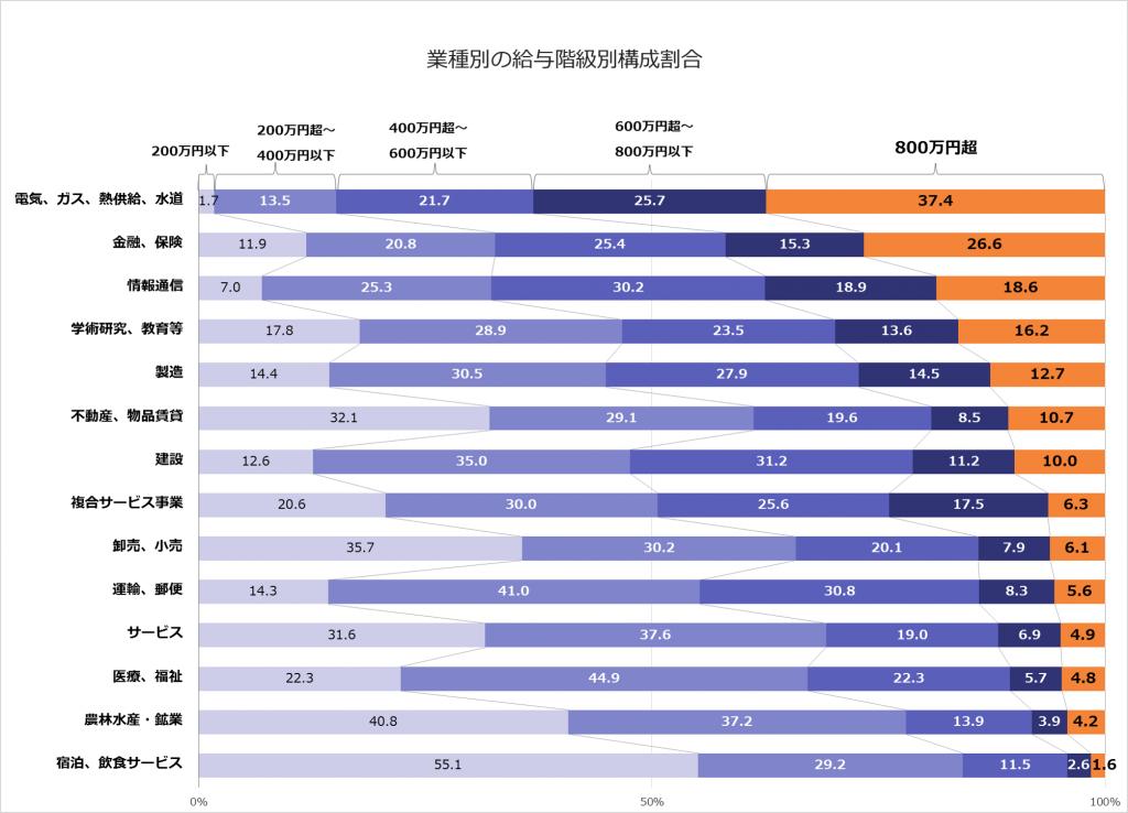 業種別の給与階級別構成割合グラフ
