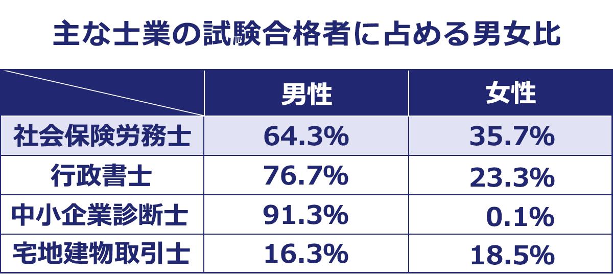 主な士業の試験合格者に占める男女比の表。社会保険労務士:男性64.3%、女性35.7%。行政書士:男性76.7%、女性23.3%。中小企業診断士:男性91.3%、女性0.1%。宅地建物取引士:男性16.3%、女性18.5%。