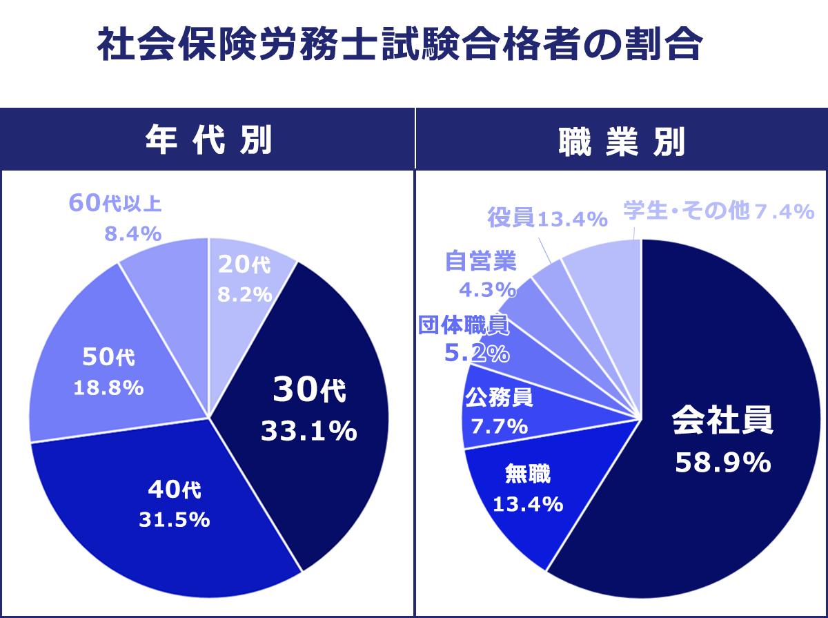 【年代別・職業別】社会保険労務士試験合格者の割合。【年代別】20歳代以下:8.2%。30歳代:33.1%。40歳代:31.5%。50歳代:18.8%。60歳代以上:8.4%。【職業別】会社員:58.9%。無職:13.4%。公務員:7.7%。団体職員:5.2%。自営業:4.3%。役員:3.1%。学生・その他:7.4%。