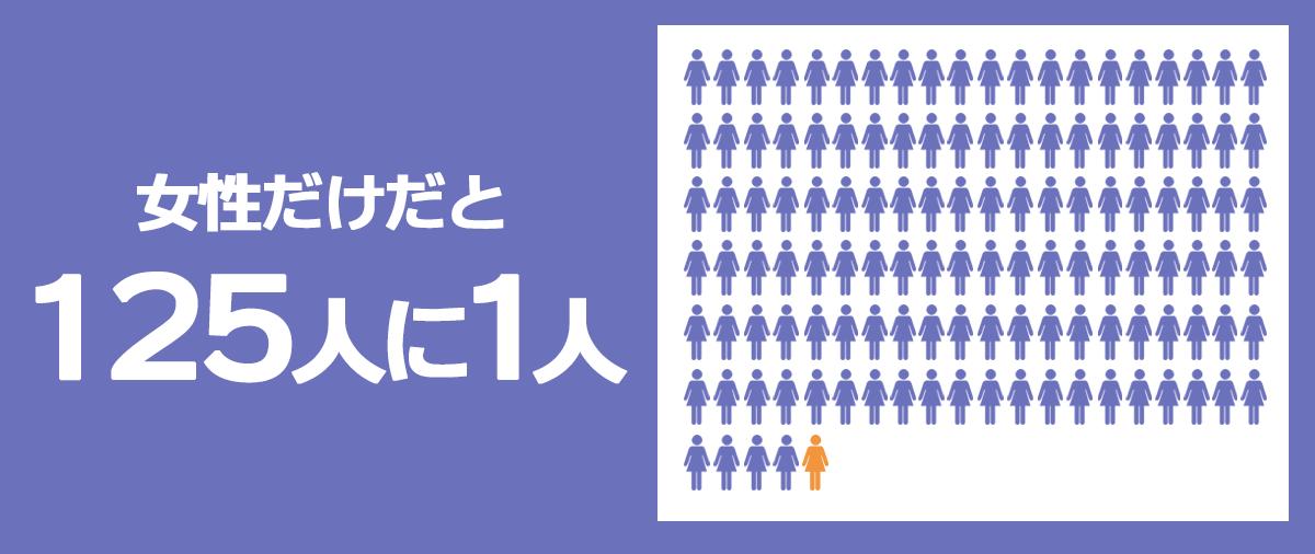 年収1000万以上稼ぐ人の割合は、女性だと125人に1人。