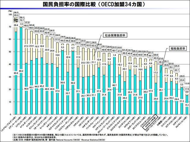 国民負担率の国際比較グラフ(OECD加盟34カ国の比較・財務省の財政関係基礎データより引用・数値は2014年)日本は28位、社会保障負担率17.2%、租税負担率25.0%。1位はルクセンブルグ95.3%、34位はメキシコ17.5%。