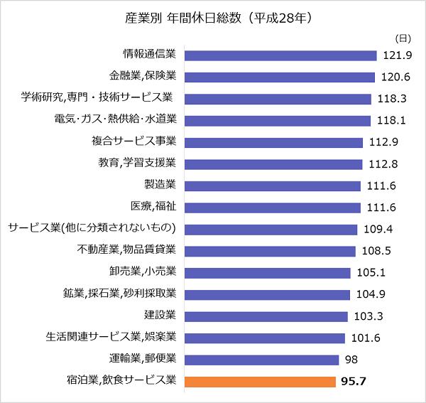 平成28年 産業別年間休日のグラフ