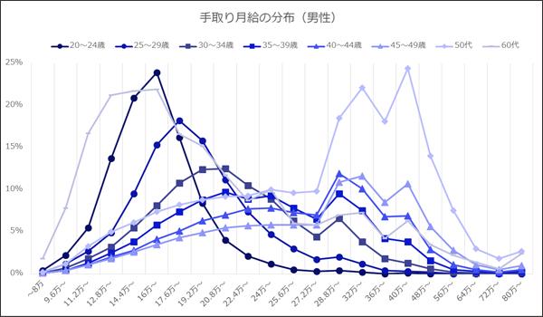 男性の年代別月給分布折れ線グラフ。年代とともに手取り額は高くなり、50代で25%近くが40万~48万円に分布。60代からは下がる。