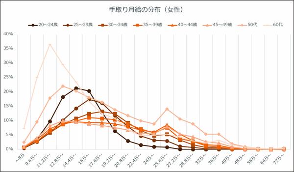 女性の年代別月給分布折れ線グラフ。特に30万円を超えた辺りから年代別の差も小さくなり、48万円超の分布はどの年代も1%未満。