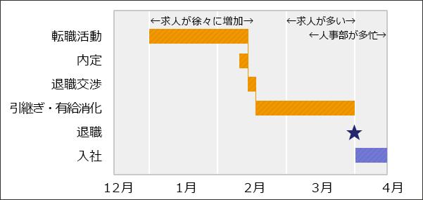 1月に転職活動開始し、3月末~4月頃に退職する場合のスケジュールイメージ図。1月後半~2月前半に内定、退職交渉。引継ぎ後に有給消化を経て退職。