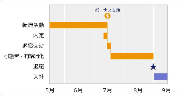 夏の賞与をもらってから退職する場合のスケジュールイメージ図。