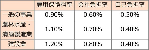 一般の事業は、雇用保険料率0.90%,会社負担率0.60%,自己負担率0.30%。農林水産・清酒製造業は、雇用保険料率1.10%,会社負担率0.70%,自己負担率0.40%。建設業は、雇用保険料率1.20%,会社負担率0.80%,自己負担率0.40%。