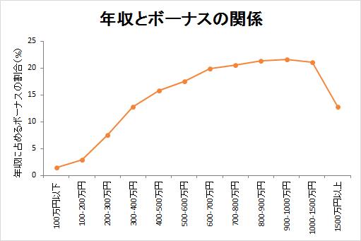 年収と年収に占めるボーナスの割合の関係(折れ線グラフ)