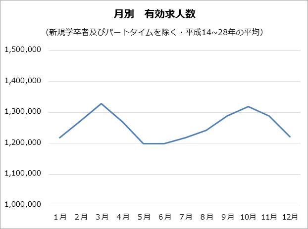 月別有効求人数のグラフ。10月と3月が高く130万件超え。1月・5月・6月・12月が低く120万件程度。全体としてはM字型のグラフになっている。