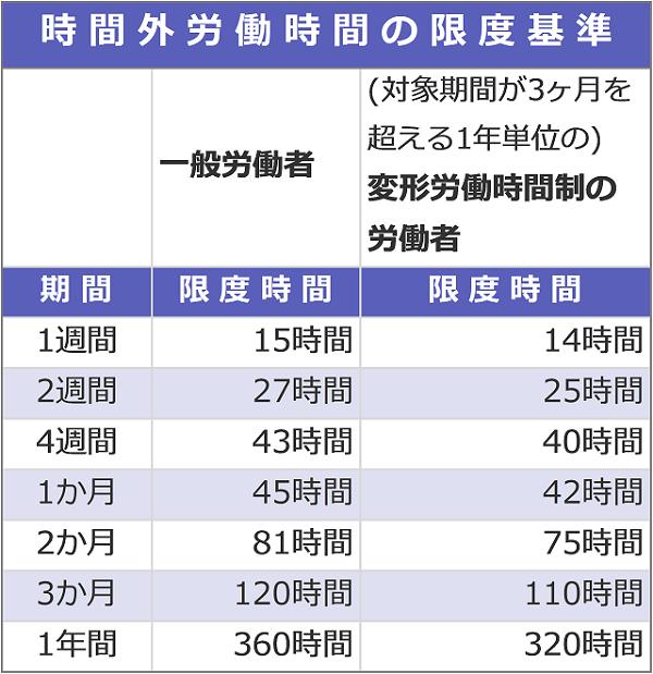 時間外労働時間の限度基準の表。一般労働者は、1週間で15時間まで,2週間で27時間まで,4週間で43時間まで,1か月で45時間まで,2か月で81時間まで,3か月で120時間まで,1年間で360時間まで。(対象期間が3ヶ月を超える1年単位の)変形労働時間制の労働者は、1週間で14時間まで,2週間で25時間まで,4週間で40時間まで,1か月で42時間まで,2か月で75時間まで,3か月で110時間まで,1年間で320時間まで。