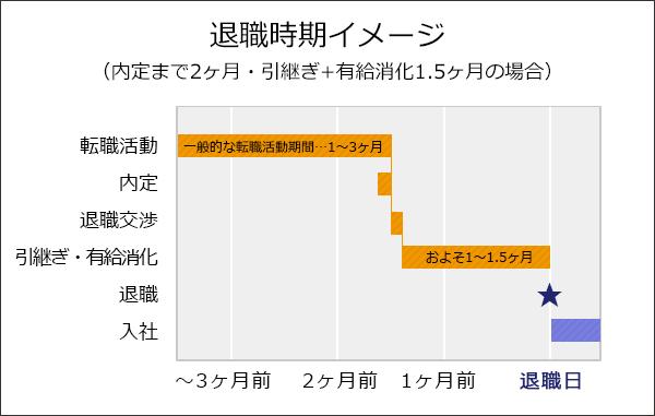 退職スケジュールのイメージ図。内定まで2ヶ月・引き継ぎ+有給消化1.5ヶ月の場合。