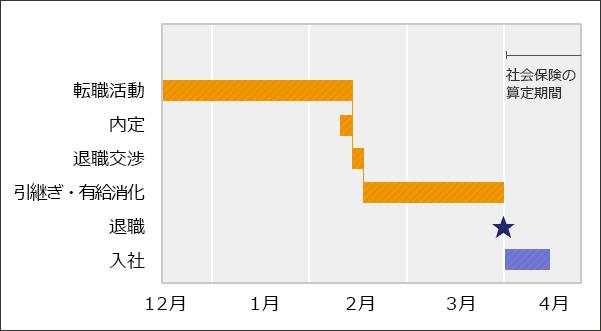 転職後に給与がダウンしそうな場合の退職スケジュールイメージ図。12月に転職活動を開始し、1月後半~2月前半に内定、退職交渉。引き継ぎ・有給消化の後、3月末に退職。