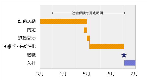 転職後に給与がアップしそうな場合の退職スケジュールイメージ図。3月に転職活動を開始し、4月後半~5月前半に内定、退職交渉。引き継ぎ・有給消化の後、6月末に退職。