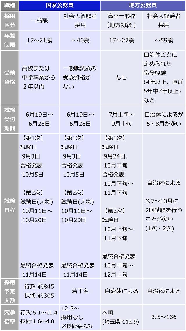 国家公務員と地方公務員の受験データー一覧表。国家公務員の一般職は、年齢制限:17~21歳,受験資格:高校または中学卒業から2年以内,試験受付期間:6月19日~6月28日,【第1次】試験日9月3日,合格発表 10月5日,【第2次】試験日(人物)10月11日~10月20日,最終合格発表11月14日,採用予定人数行政:行政:約845・技術:約305,競争倍率:行政5.1~11.4・技術:1.6~4.0。社会人経験者採用も同様に紹介。地方公務員の高卒一般枠は、年齢制限:17~27歳,受験資格:なし,試験受付期間:7月上旬~9月上旬,【第1次】試験日:9月24日、10月中旬,合格発表:10月下旬~11月下旬,【第2次】試験日:10月上旬~11月下旬,最終合格発表:10月中旬~12月上旬,採用予定人数行政:自治体による,競争倍率:不明(埼玉県で12.9)。社会人経験者採用も同様に紹介。