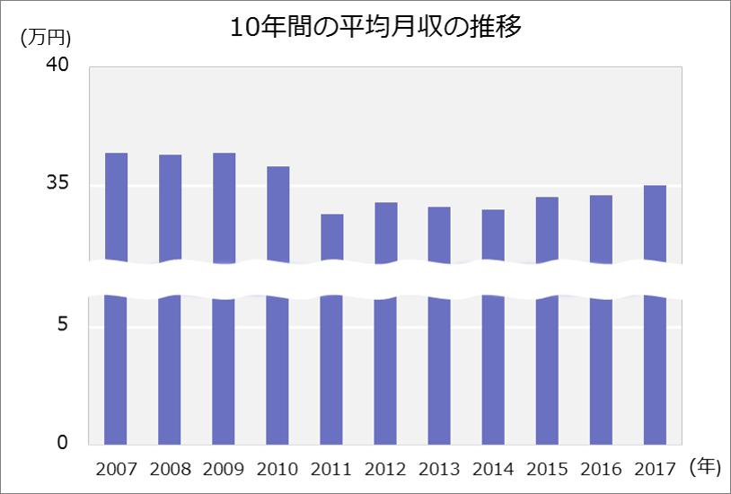2007年~2017年、10年間の平均月収推移のグラフ。