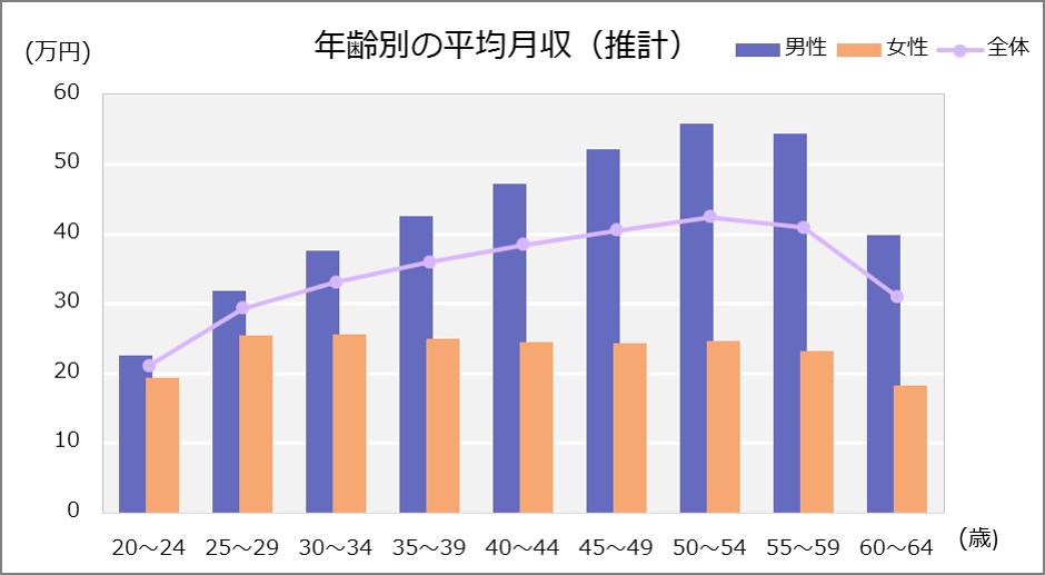 年齢階層別の平均月収グラフ。20~24歳:全体21.1万円,男性22.6万円,女性19.4万円。25~29歳:全体29.3万円,男性31.9万円,女性25.5。30~34歳:全体33.1万円,男性37.6万円,女性25.6。35~39歳:全体36.0万円,男性42.5万円,女性24.9。40~44歳:全体38.4万円,男性47.3万円,女性24.5。45~49歳:全体40.5万円,男性52.2万円,女性24.3。50~54歳:全体42.4万円,男性55.8万円,女性24.7。55~59歳:全体40.9万円,男性54.3万円,女性23.2。60~64歳:全体31.0万円,男性39.9万円,女性18.3。